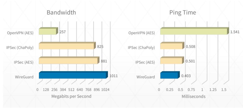 WireGuard vs otros protocolos
